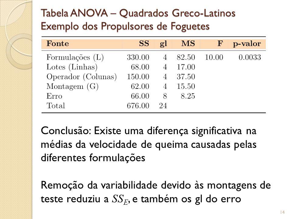 14 Tabela ANOVA – Quadrados Greco-Latinos Exemplo dos Propulsores de Foguetes Conclusão: Existe uma diferença significativa na médias da velocidade de