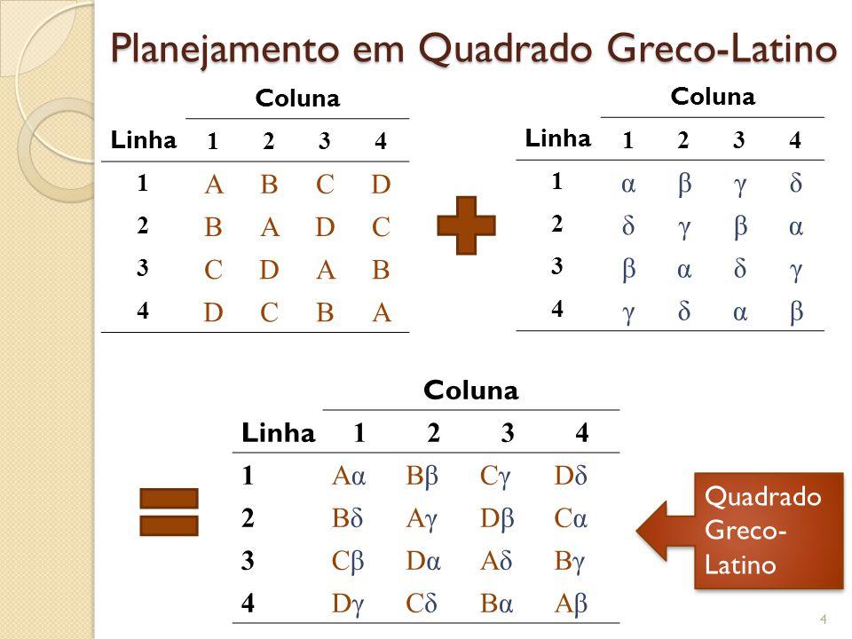 Planejamento em Quadrado Greco-Latino 4 Coluna Linha 1234 1 ABCD 2 BADC 3 CDAB 4 DCBA Coluna Linha 1234 1 αβγδ 2 δγβα 3 βαδγ 4 γδαβ Coluna Linha 1234