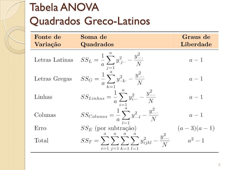 Tabela ANOVA Quadrados Greco-Latinos 8