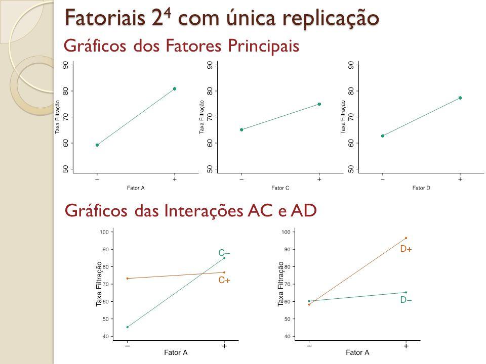 Fatoriais 2 4 com única replicação Gráficos dos Fatores Principais Gráficos das Interações AC e AD
