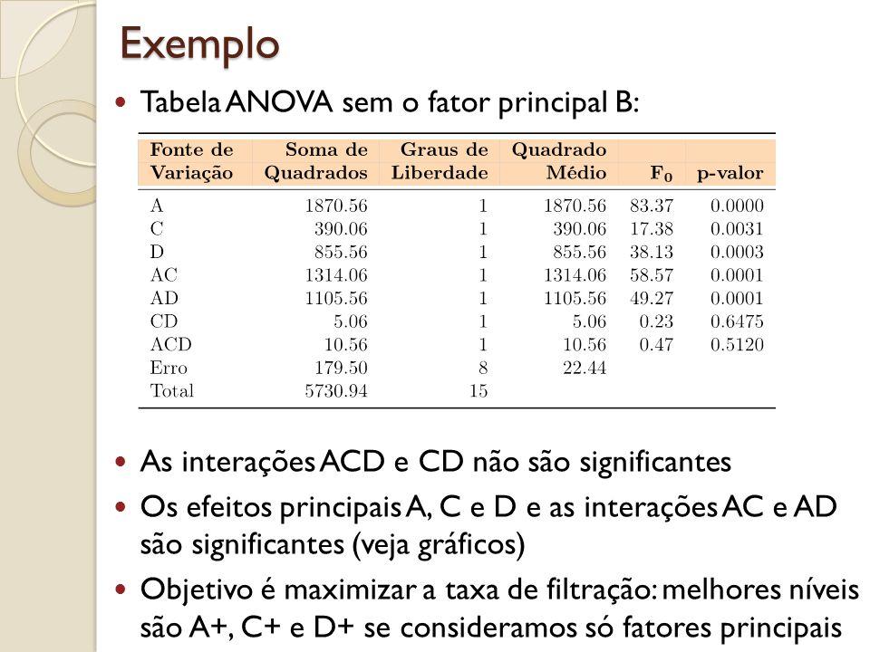 Exemplo Tabela ANOVA sem o fator principal B: As interações ACD e CD não são significantes Os efeitos principais A, C e D e as interações AC e AD são