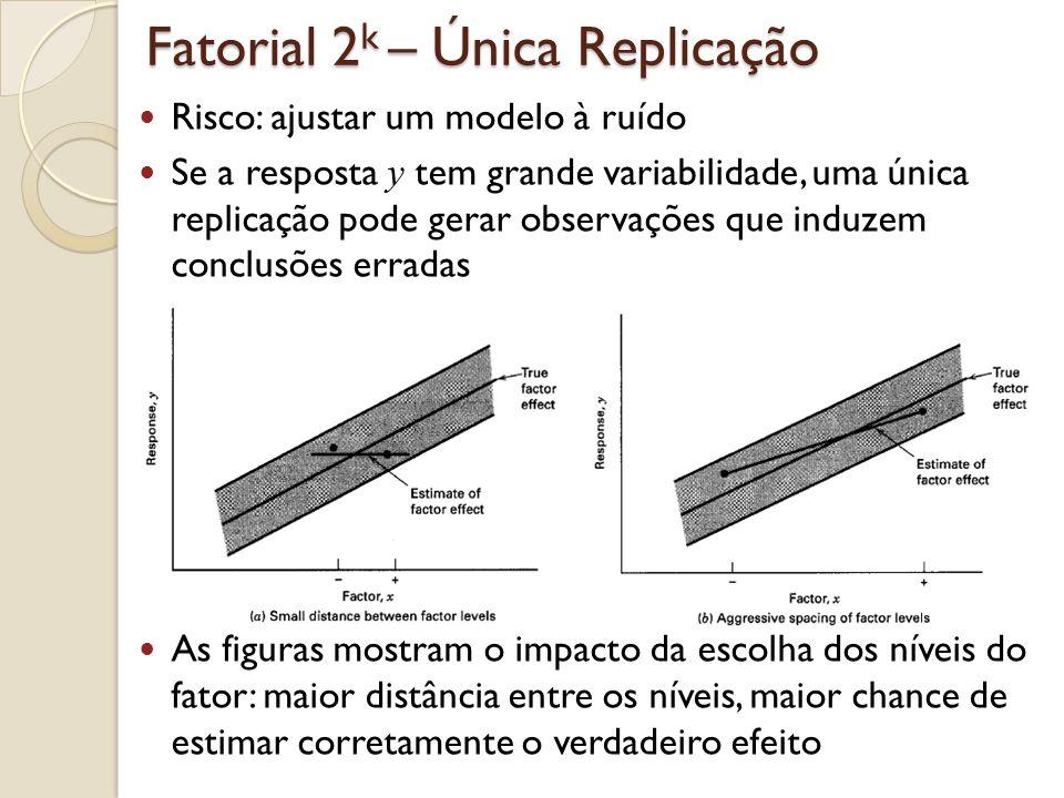 Fatorial 2 k – Única Replicação Essa estratégia de única replicação é usada em experimentos com muitos fatores sob consideração (screening) Como não podemos garantir que o erro experimental seja pequeno, uma boa prática nesse tipo de experimento é escolher níveis dos fatores bem espaçados Um fatorial 2 k com uma única replicação é geralmente chamado de fatorial não replicado Problema de uma única replicação.