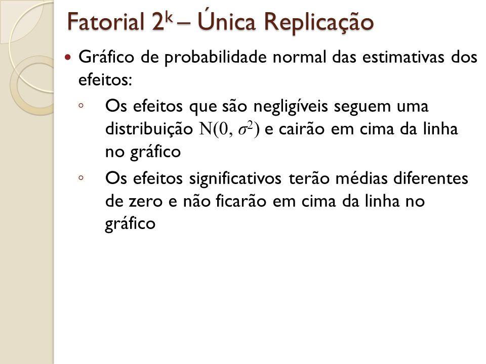 Fatorial 2 4 com uma única replicação Um fatorial 2 4 foi utilizado para investigar o efeito de quatro fatores na taxa de filtração de uma resina Fatores: A (temperatura), B (pressão), C (concentração) e D (taxa de rotação) 45 Fator B 71 4865 68 60 6580 43 Fator B 100 45104 75 86 9670 Fator D +