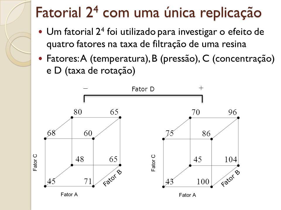 Fatorial 2 4 com uma única replicação Fator Taxa Filtração ABCDTratamento (1)45 + a71 + b48 ++ ab65 + c68 + + ac60 ++ bc80 +++ abc65 + d43 + + ad100 + + bd45 ++ + abd104 ++ cd75 + ++ acd86 +++ bcd70 ++++ abcd96