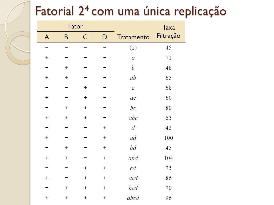 Fatorial 2 4 com uma única replicação Fator Taxa Filtração ABCDTratamento (1)45 + a71 + b48 ++ ab65 + c68 + + ac60 ++ bc80 +++ abc65 + d43 + + ad100 +