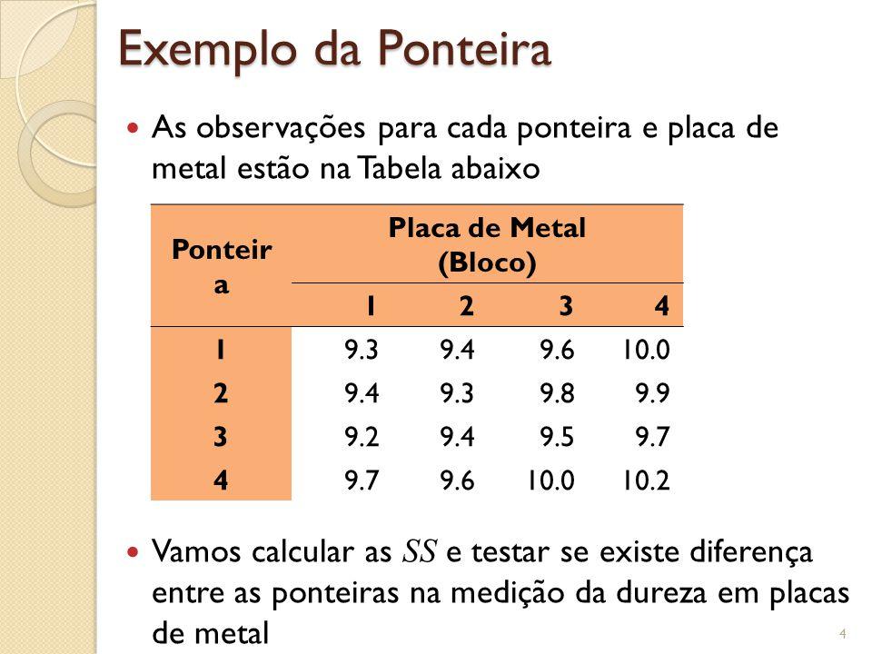 Exemplo da Ponteira As observações para cada ponteira e placa de metal estão na Tabela abaixo Vamos calcular as SS e testar se existe diferença entre as ponteiras na medição da dureza em placas de metal 4 Ponteir a Placa de Metal (Bloco) 1234 19.39.49.610.0 29.49.39.89.9 39.29.49.59.7 4 9.610.010.2