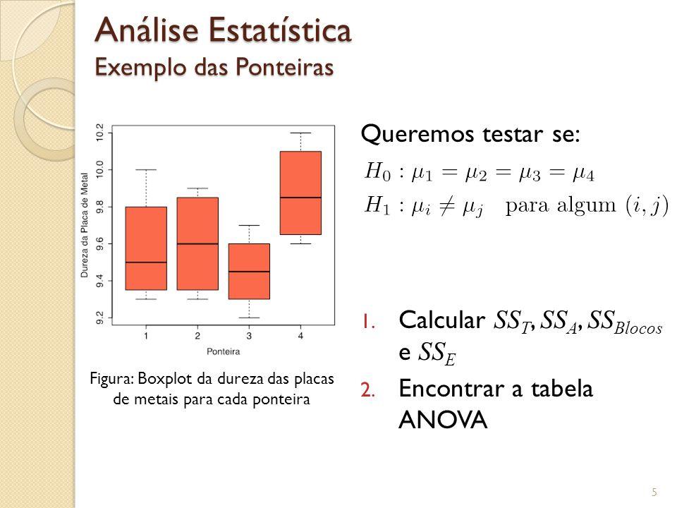 Tabela ANOVA Blocos Completos Aleatorizados Exemplo Ponteiras 6 No R > dados <- read.table(DadosPonteiras.txt, header=TRUE) > fit <- lm(Dureza ~ factor(Ponteira) + factor(Placa), data=dados) > anova(fit) Response: Dureza Df Sum Sq Mean Sq F value Pr(>F) factor(Ponteira) 3 0.385 0.128333 14.438 0.0008713 *** factor(Placa) 3 0.825 0.275000 30.938 4.523e-05 *** Residuals 9 0.080 0.008889 --- Signif.