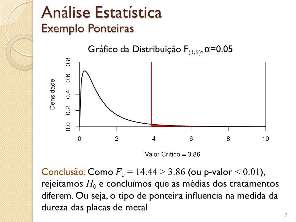 Tabela ANOVA Experimento com Um Fator Exemplo Ponteiras 8 No R, desconsiderando o efeito dos blocos > dados <- read.table(DadosPonteiras.txt, header=TRUE) > fit <- lm(Dureza ~ factor(Ponteira), data=dados) > anova(fit) Response: Dureza Df Sum Sq Mean Sq F value Pr(>F) factor(Ponteira) 3 0.385 0.128333 1.7017 0.2196 Residuals 12 0.905 0.075417 Não Rejeita H 0 Não Rejeita H 0