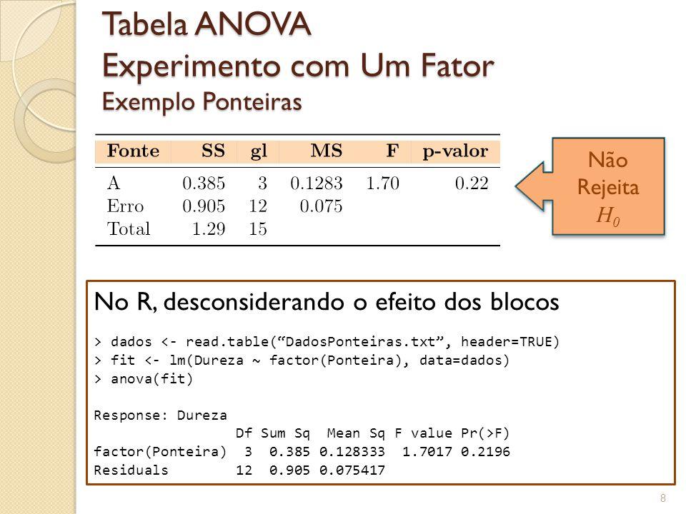 9 Análise Estatística – Ignorando Efeito dos Blocos Exemplo Ponteiras Gráfico da Distribuição F (3,12), p-valor=0.22 Conclusão: Como F 0 = 1.70 0.05 ), não temos evidência para rejeitar H 0 e afirmar que as médias dos tratamentos diferem.