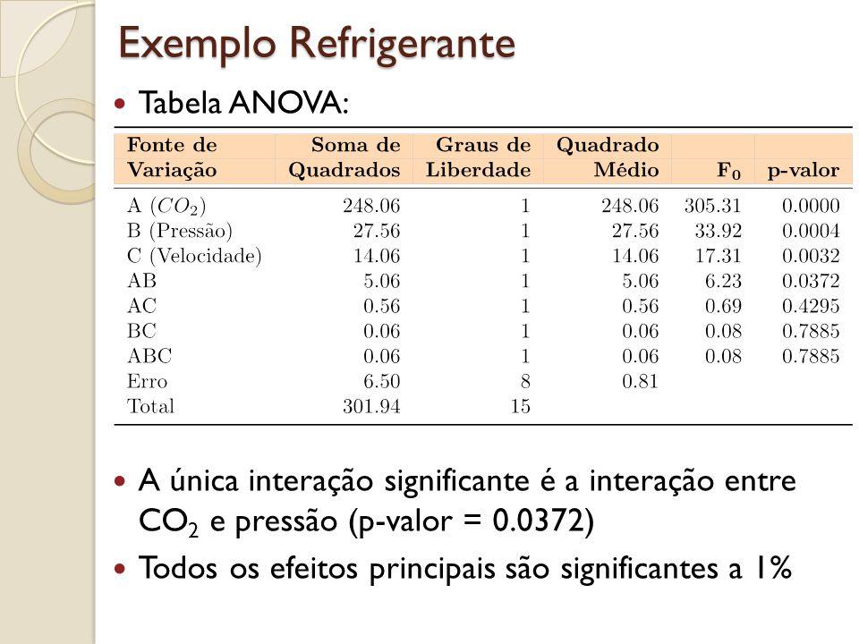 Exemplo Refrigerante Tabela ANOVA: A única interação significante é a interação entre CO 2 e pressão (p-valor = 0.0372) Todos os efeitos principais sã