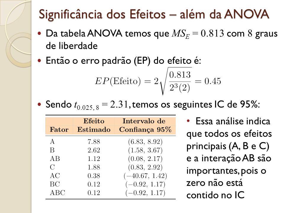 Significância dos Efeitos – além da ANOVA Da tabela ANOVA temos que MS E = 0.813 com 8 graus de liberdade Então o erro padrão (EP) do efeito é: Sendo