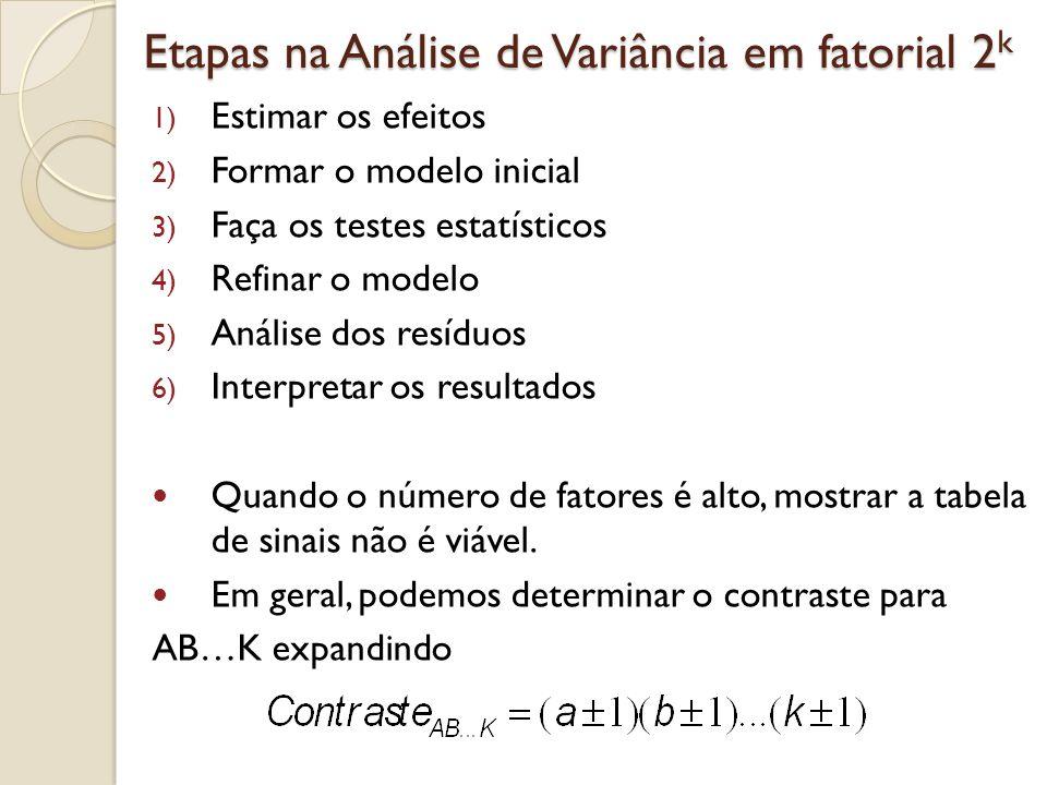 Etapas na Análise de Variância em fatorial 2 k 1) Estimar os efeitos 2) Formar o modelo inicial 3) Faça os testes estatísticos 4) Refinar o modelo 5)