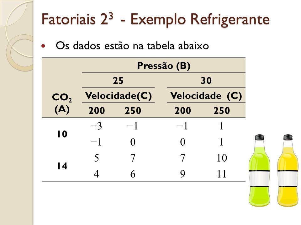Fatoriais 2 3 - Exemplo Refrigerante Os dados estão na tabela abaixo Pressão (B) 2530 CO 2 (A) Velocidade(C) 200250200250 10 3111 1001 14 57710 46911