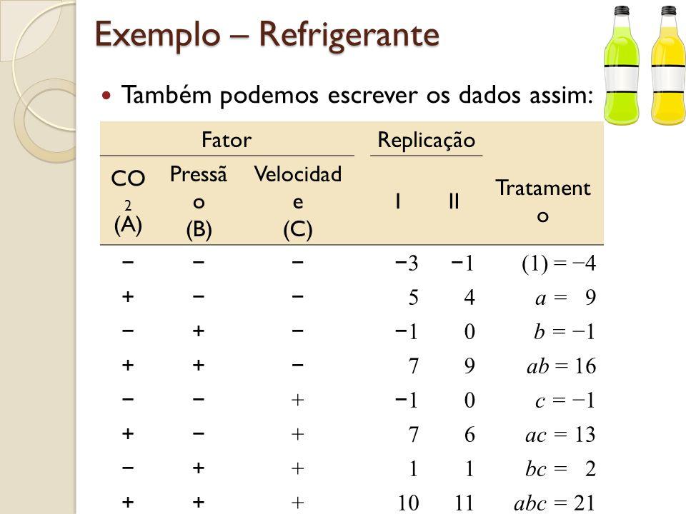 Exemplo – Refrigerante Visualização dos dados no cubo: (1) = 4 Fator B a = 9 ab = 9b = 1 c = 1ac = 13 bc = 2abc = 21