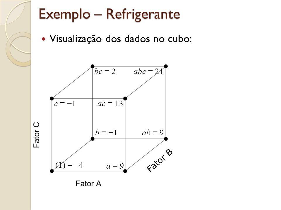 Fatoriais 2 3 – Exemplo Refrigerante Tabela dos sinais para calcular os efeitos Efeito Fatorial Tratament o IABABCACBCABC (1) = 4 ++++ a = 9 ++++ b = 1 ++++ ab = 16 ++++ c = 1 ++++ ac = 13 ++++ bc = 2 ++++ abc = 21 ++++++++
