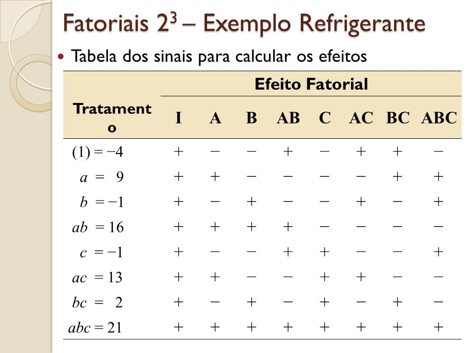 Fatoriais 2 3 – Exemplo Refrigerante Tabela dos sinais para calcular os efeitos Efeito Fatorial Tratament o IABABCACBCABC (1) = 4 ++++ a = 9 ++++ b =