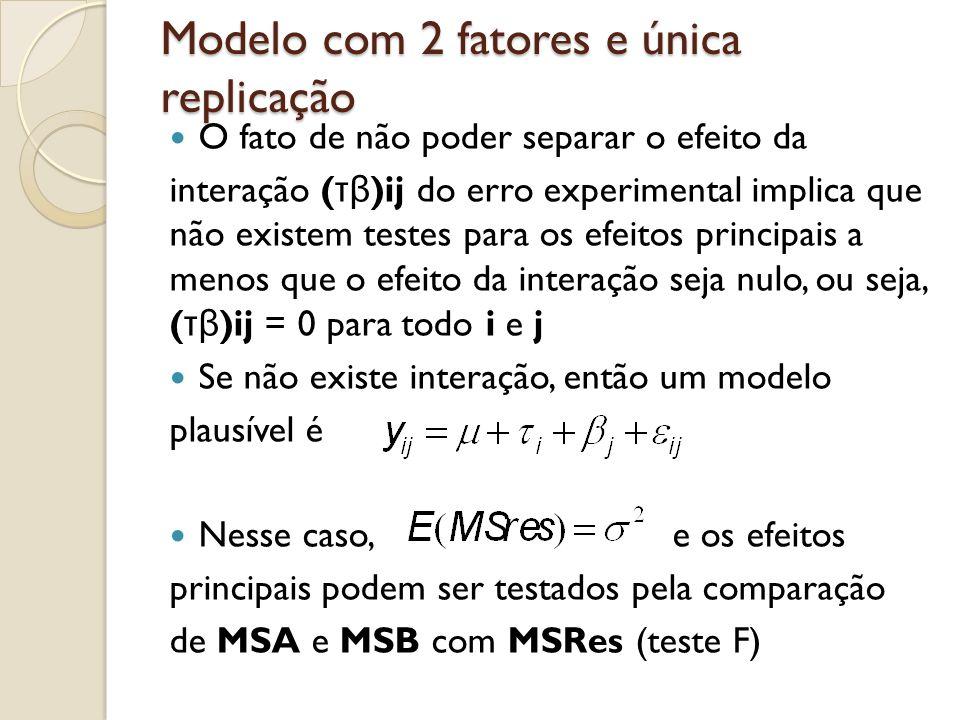 Modelo com 2 fatores e única replicação O fato de não poder separar o efeito da interação ( τβ )ij do erro experimental implica que não existem testes para os efeitos principais a menos que o efeito da interação seja nulo, ou seja, ( τβ )ij = 0 para todo i e j Se não existe interação, então um modelo plausível é Nesse caso, e os efeitos principais podem ser testados pela comparação de MSA e MSB com MSRes (teste F)