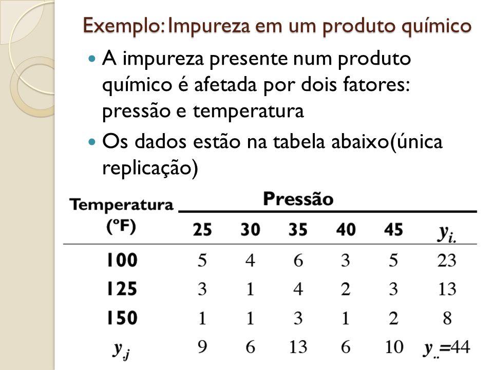 Exemplo: Impureza em um produto químico A impureza presente num produto químico é afetada por dois fatores: pressão e temperatura Os dados estão na tabela abaixo(única replicação)