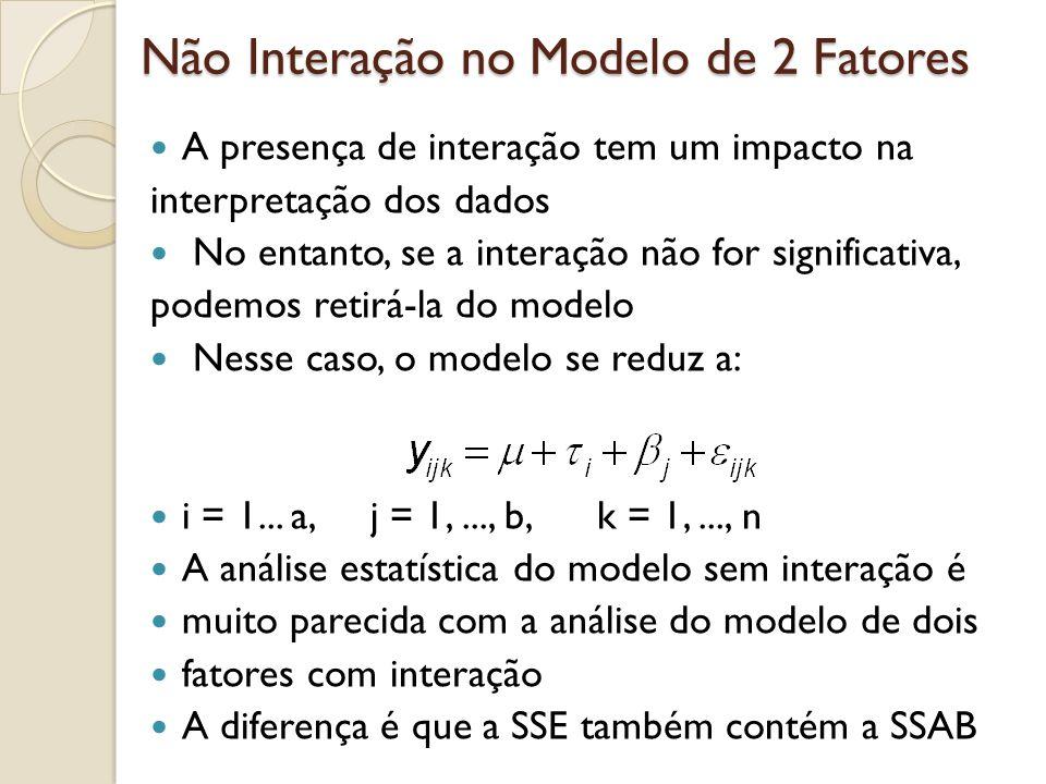 Não Interação no Modelo de 2 Fatores Apesar da interação ser significativa no Exemplo da bateria, vamos fingir que não e analisar os dados assumindo não interação entre o tipo de material e a temperatura anova(lm(dados~factor(material)*factor(temp))) anova(lm(dados~factor(material)+factor(temp)))