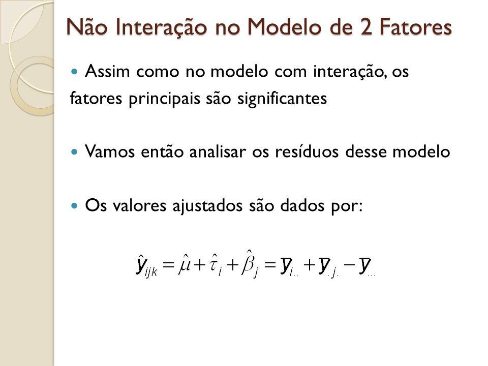 Não Interação no Modelo de 2 Fatores A análise dos resíduos mostra se o modelo sem interação é adequado Qualquer tendência nesse gráfico sugere a presença de interação plot(lm(dados~factor(material)*factor(temp))) plot(lm(dados~factor(material)+factor(temp)))