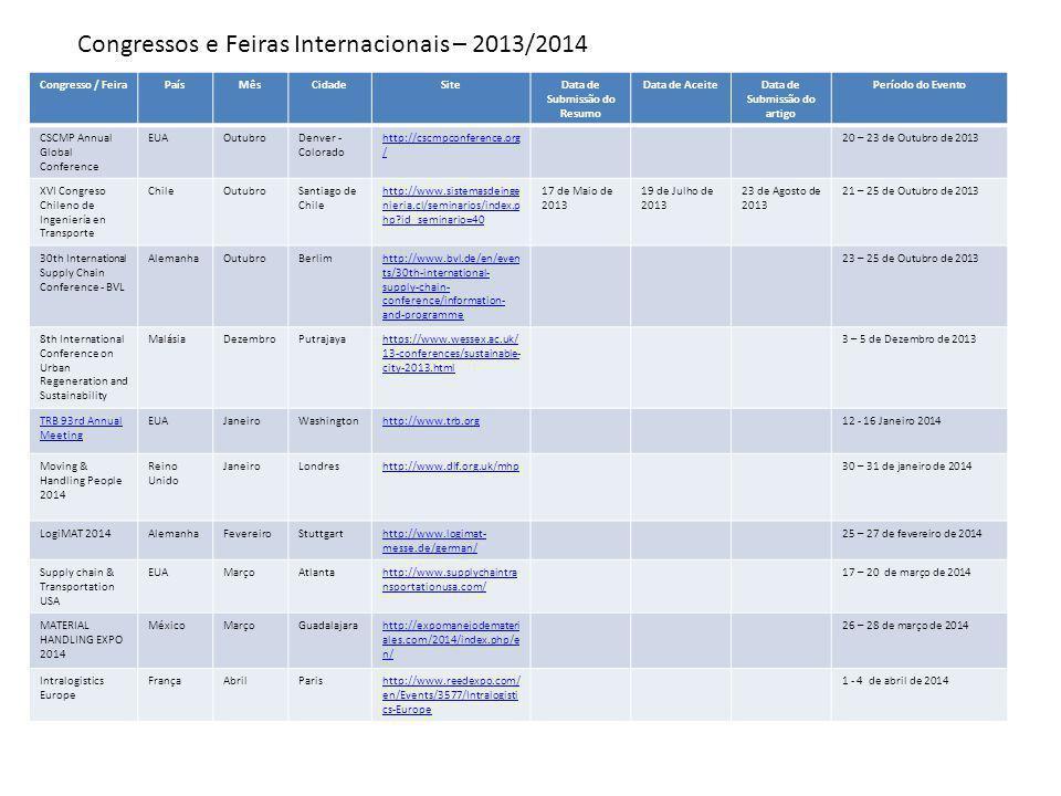 Congresso / FeiraPaísMêsCidadeSiteData de Submissão do Resumo Data de AceiteData de Submissão do artigo Período do Evento Transport LogisticChinaJunhoShanghaihttp://www.transportlogisti c-china.com/en/Visitors 17 – 19 de junho de 2014 India Warehousing Show IndiaJulhoNew Delhihttp://www.biztradeshows.