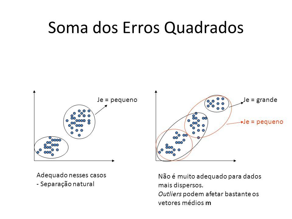 Soma dos Erros Quadrados Adequado nesses casos - Separação natural Não é muito adequado para dados mais dispersos. Outliers podem afetar bastante os v