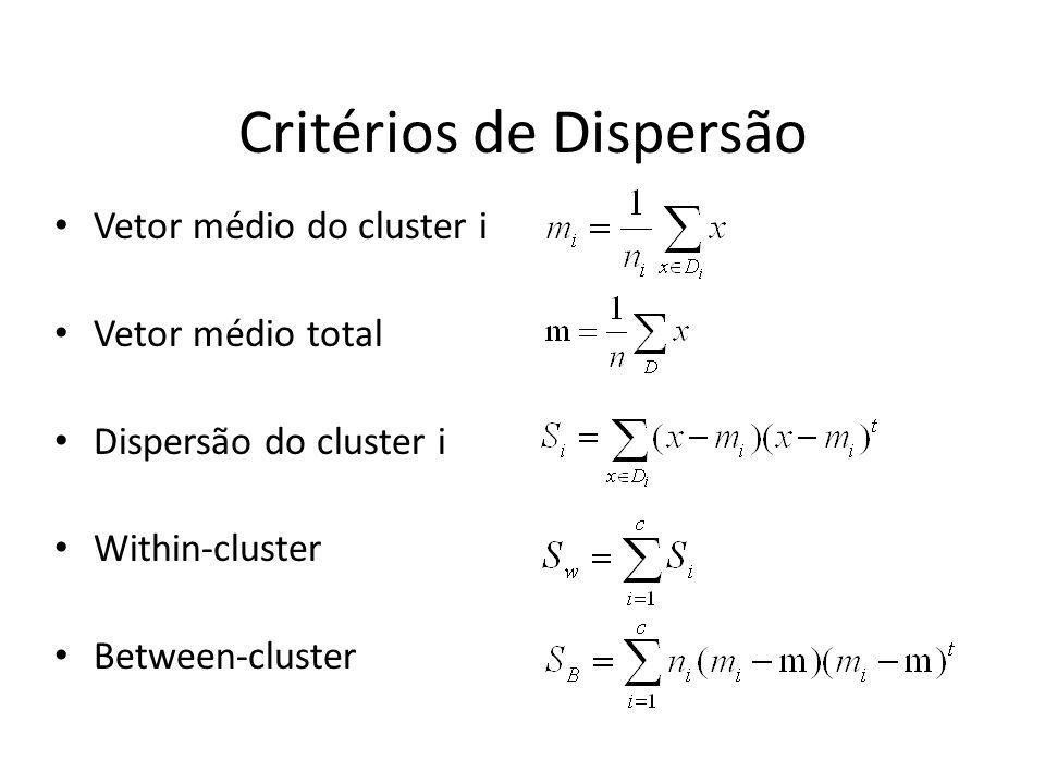 Critérios de Dispersão Vetor médio do cluster i Vetor médio total Dispersão do cluster i Within-cluster Between-cluster