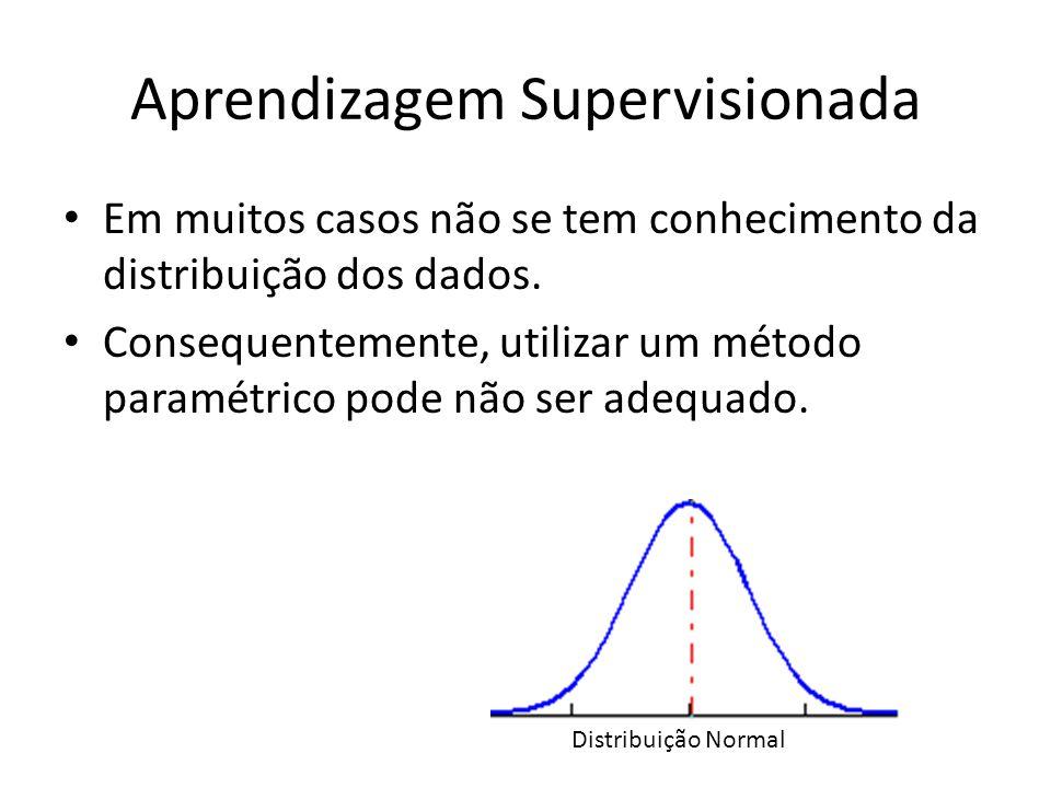 Aprendizagem Supervisionada Em muitos casos não se tem conhecimento da distribuição dos dados. Consequentemente, utilizar um método paramétrico pode n