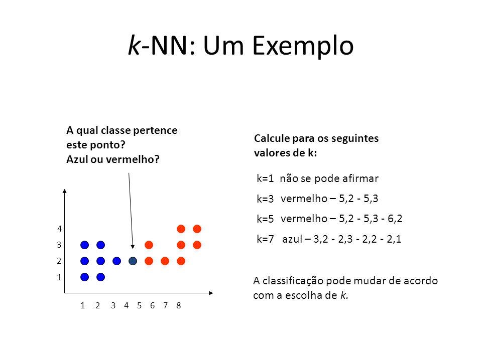 k-NN: Um Exemplo 1 2 3 4 5 6 7 8 1 2 3 4 A qual classe pertence este ponto? Azul ou vermelho? não se pode afirmar vermelho – 5,2 - 5,3 vermelho – 5,2