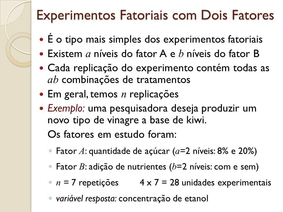 Experimentos Fatoriais com Dois Fatores É o tipo mais simples dos experimentos fatoriais Existem a níveis do fator A e b níveis do fator B Cada replicação do experimento contém todas as ab combinações de tratamentos Em geral, temos n replicações Exemplo: uma pesquisadora deseja produzir um novo tipo de vinagre a base de kiwi.
