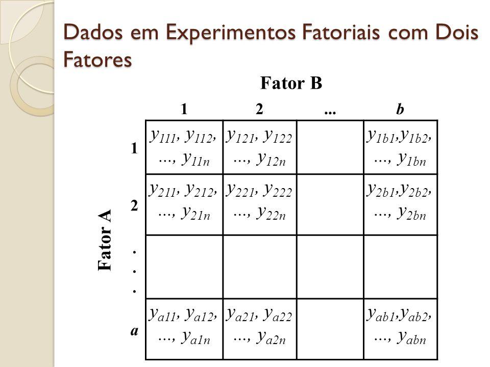 Dados em Experimentos Fatoriais com Dois Fatores Fator B 12...b Fator A 1 y 111, y 112,..., y 11n y 121, y 122..., y 12n y 1b1,y 1b2,..., y 1bn 2 y 211, y 212,..., y 21n y 221, y 222..., y 22n y 2b1,y 2b2,..., y 2bn......