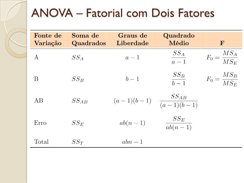 ANOVA – Fatorial com Dois Fatores
