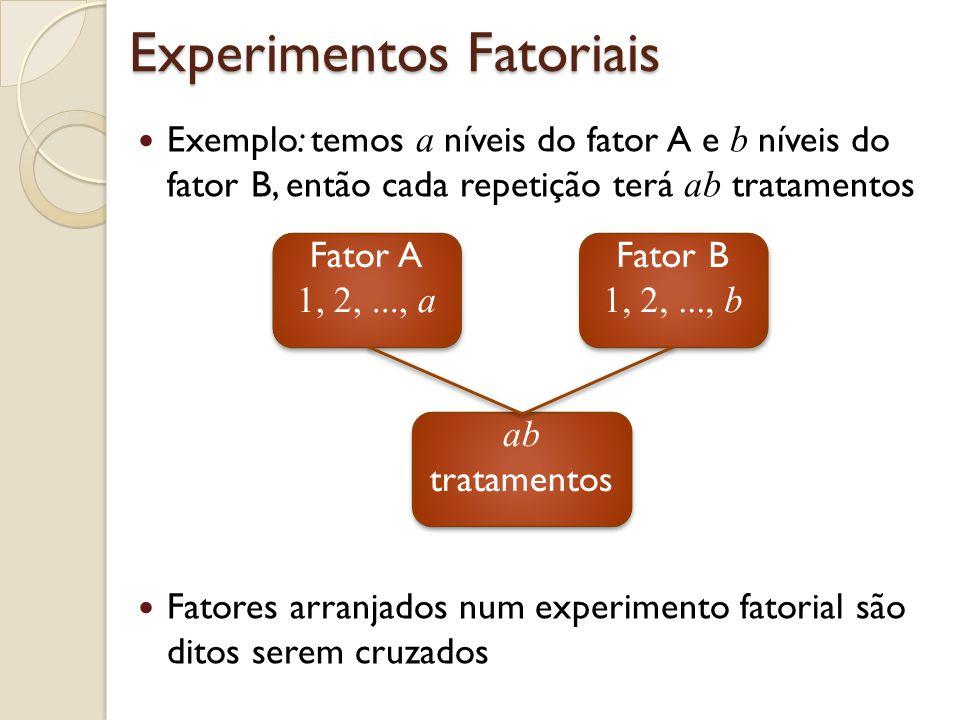 Experimentos Fatoriais Exemplo: temos a níveis do fator A e b níveis do fator B, então cada repetição terá ab tratamentos Fatores arranjados num experimento fatorial são ditos serem cruzados Fator A 1, 2,..., a Fator A 1, 2,..., a Fator B 1, 2,..., b Fator B 1, 2,..., b ab tratamentos