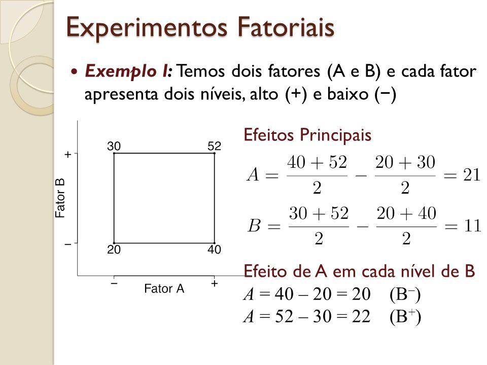 Exemplo I: Temos dois fatores (A e B) e cada fator apresenta dois níveis, alto (+) e baixo ( ) Efeitos Principais Efeito de A em cada nível de B A = 40 – 20 = 20 (B – ) A = 52 – 30 = 22 (B + ) Experimentos Fatoriais