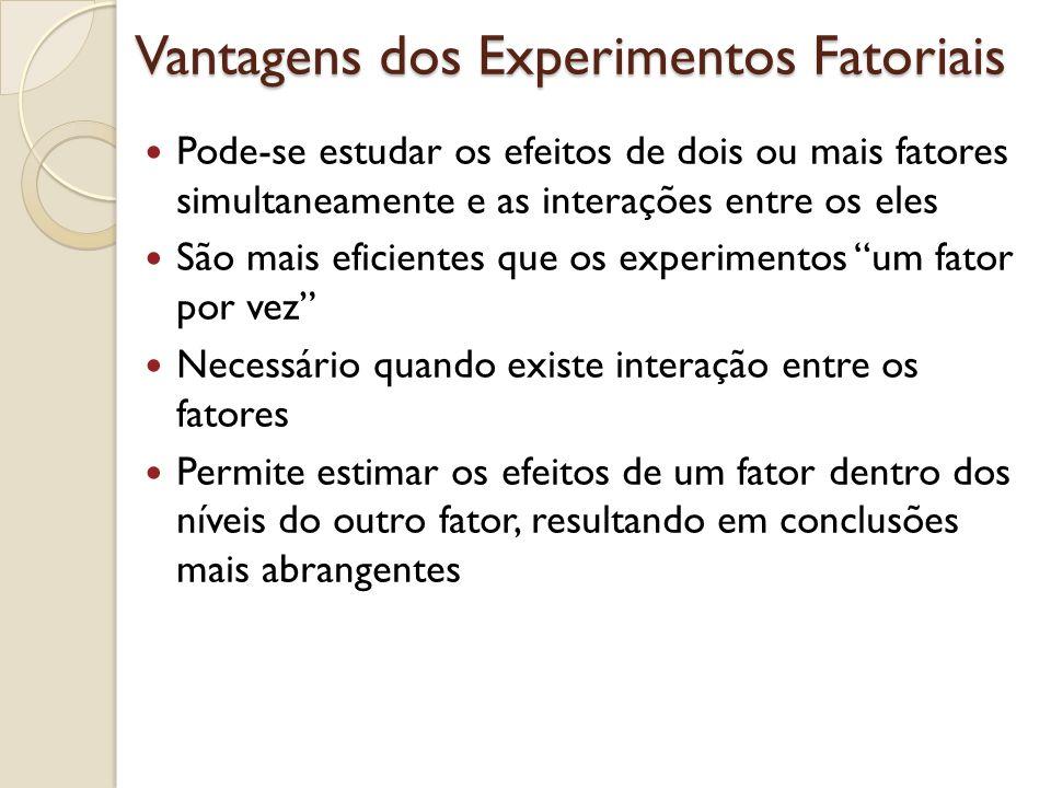Vantagens dos Experimentos Fatoriais Pode-se estudar os efeitos de dois ou mais fatores simultaneamente e as interações entre os eles São mais eficientes que os experimentos um fator por vez Necessário quando existe interação entre os fatores Permite estimar os efeitos de um fator dentro dos níveis do outro fator, resultando em conclusões mais abrangentes