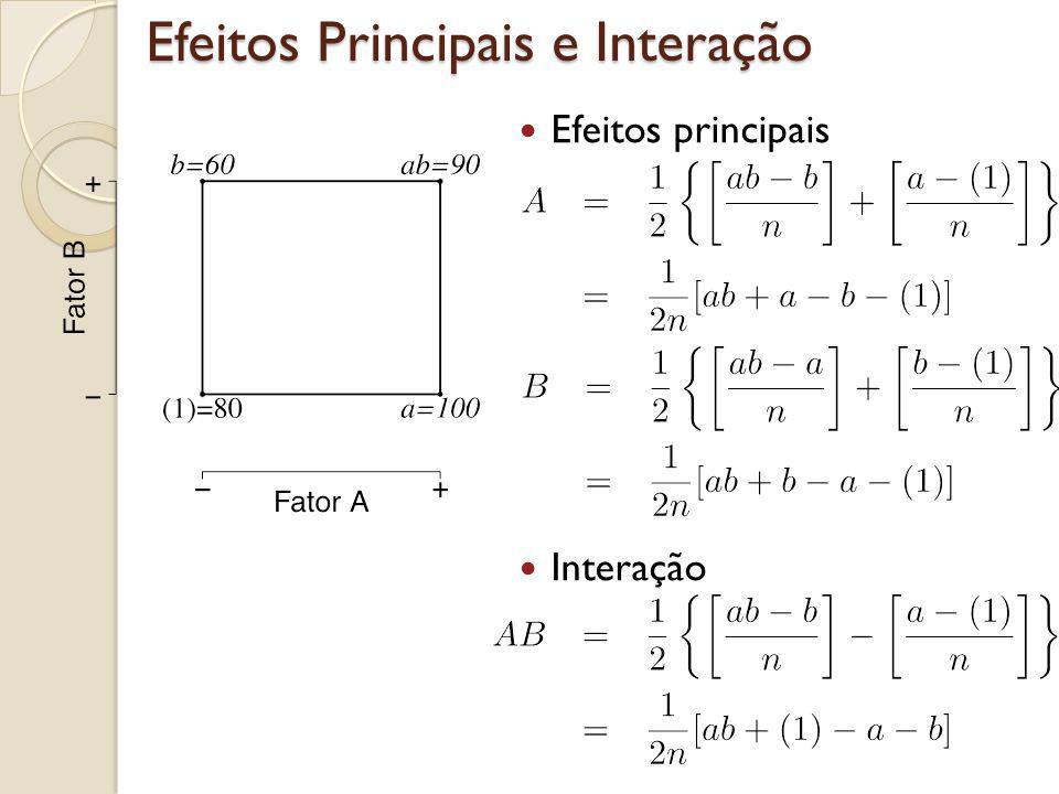 Efeitos Principais e Interação Efeitos principais Interação