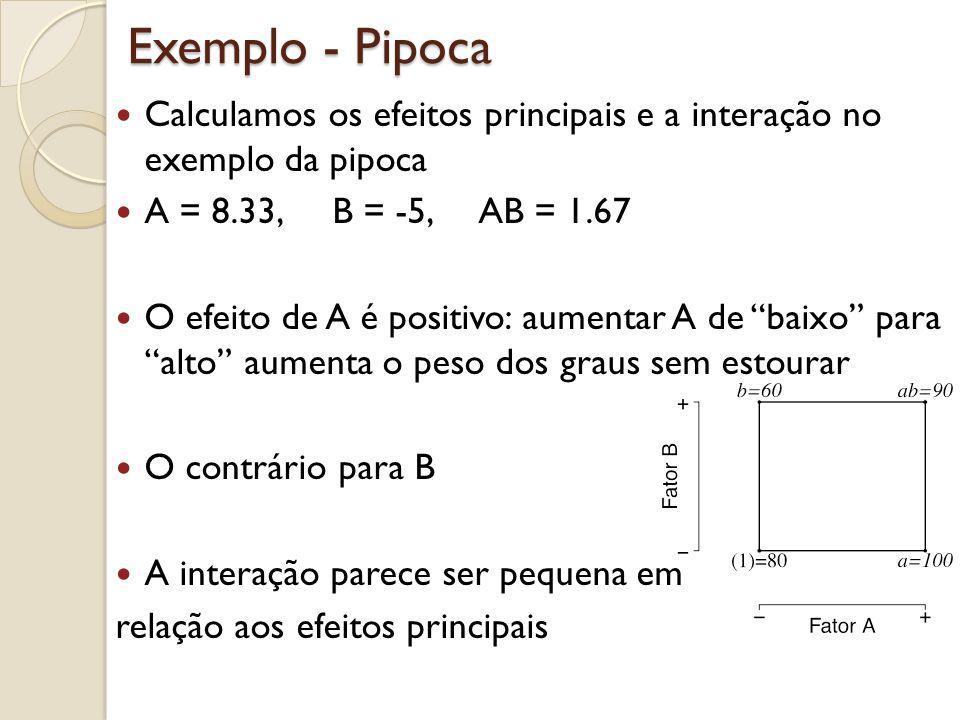 Exemplo - Pipoca Calculamos os efeitos principais e a interação no exemplo da pipoca A = 8.33, B = -5, AB = 1.67 O efeito de A é positivo: aumentar A