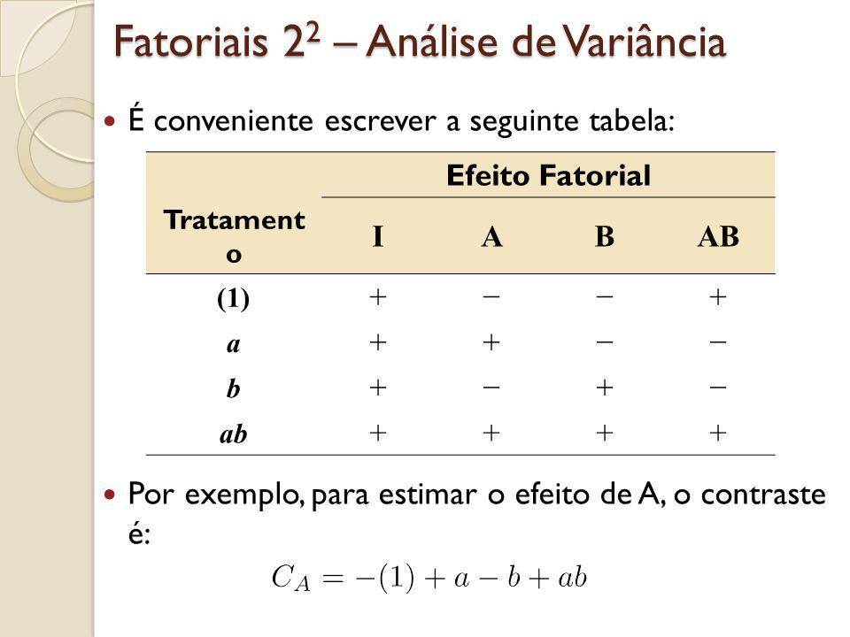 Fatoriais 2 2 – Análise de Variância É conveniente escrever a seguinte tabela: Por exemplo, para estimar o efeito de A, o contraste é: Efeito Fatorial