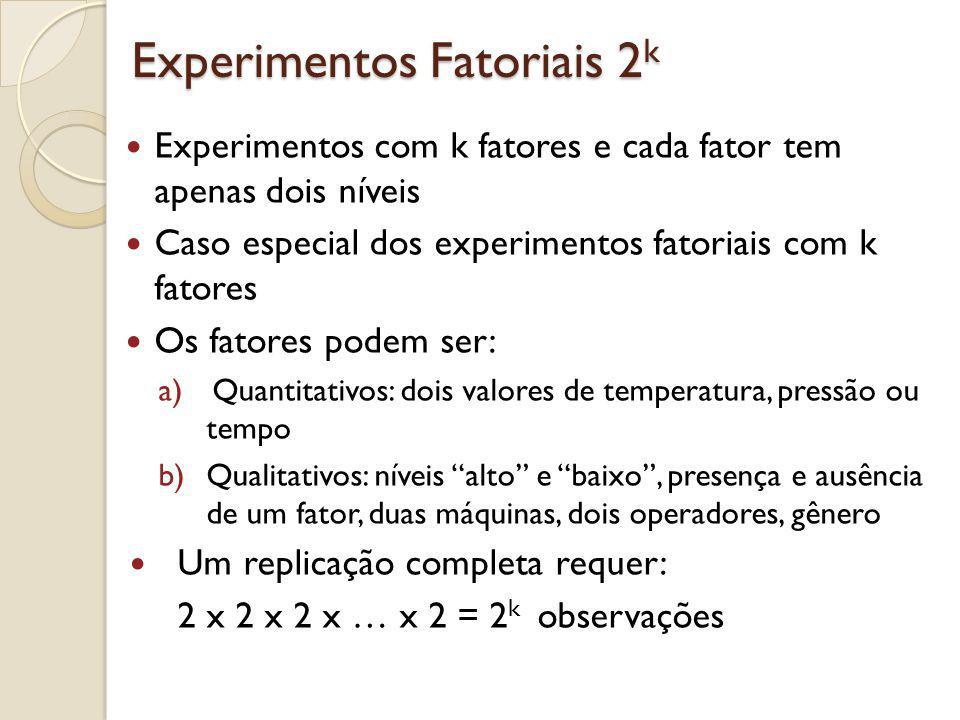 Experimentos Fatoriais 2 k Os fatoriais 2 k são muito úteis no primeiros estágios da experimentação, quando muitos fatores podem ser de interesse (screening) Permite testar k fatores num fatorial completo com o menor número de rodadas Assume-se que a resposta é aproximadamente linear entre os dois níveis Continuaremos assumindo que: 1.os fatores são fixos 2.o experimento é completamente aleatorizado 3.as suposições de normalidade são satisfeitas