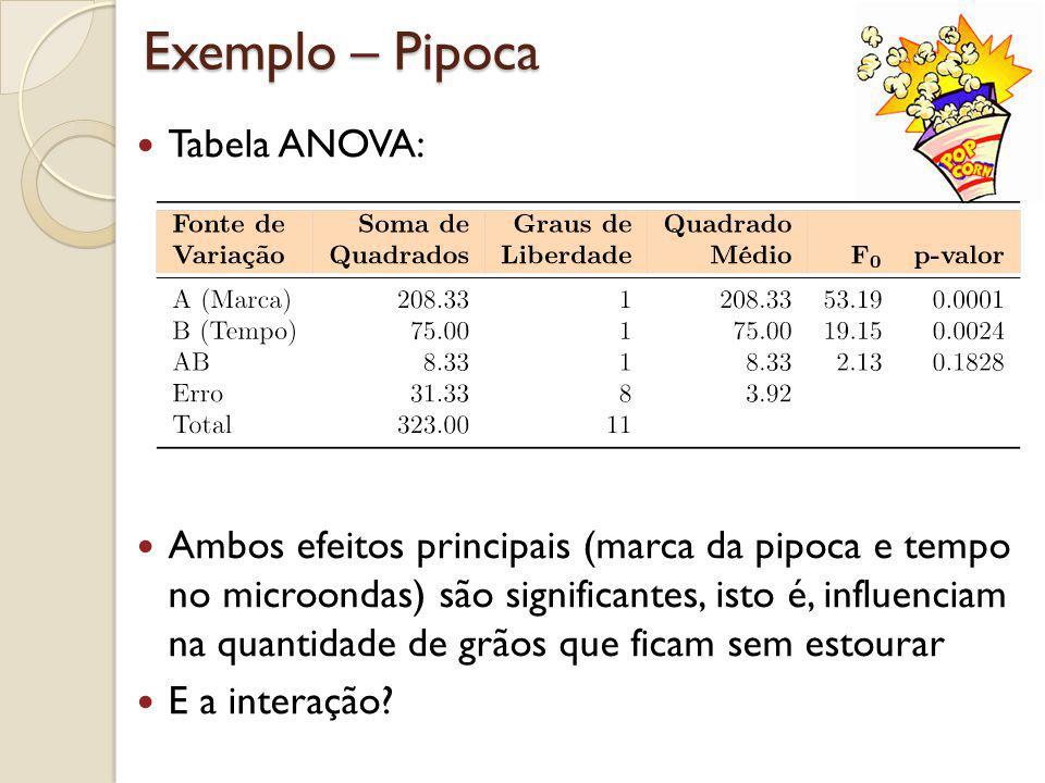 Exemplo – Pipoca Tabela ANOVA: Ambos efeitos principais (marca da pipoca e tempo no microondas) são significantes, isto é, influenciam na quantidade d