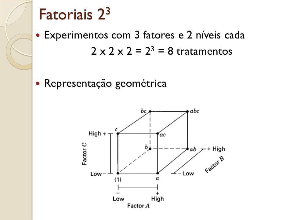 Fatoriais 2 3 Experimentos com 3 fatores e 2 níveis cada 2 x 2 x 2 = 2 3 = 8 tratamentos Representação geométrica