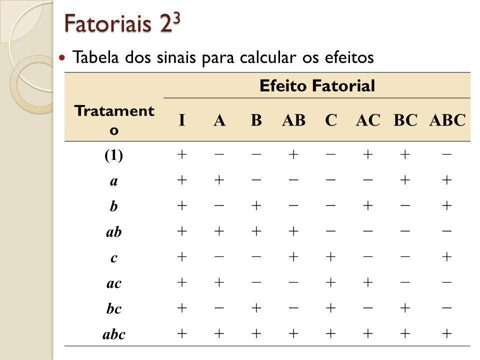 Fatoriais 2 3 Tabela dos sinais para calcular os efeitos Efeito Fatorial Tratament o IABABCACBCABC (1) ++++ a ++++ b ++++ ab ++++ c ++++ ac ++++ bc ++