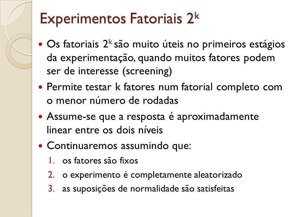 Experimentos Fatoriais 2 2 Caso mais simples do experimentos fatoriais 2 k Temos dois fatores ( k=2 ) com 2 níveis cada Cada replicação completa do experimento requer 2 2 =4 observações, ou seja, 4 tratamentos Os níveis dos fatores são denominados: baixo ( ) e alto (+) Fator Representaçã o ABTratamentodo TratamentoObservação A B (1)y 11k + A + B ay 21k +A B + by 12k ++A+B+A+B+ aby 22k