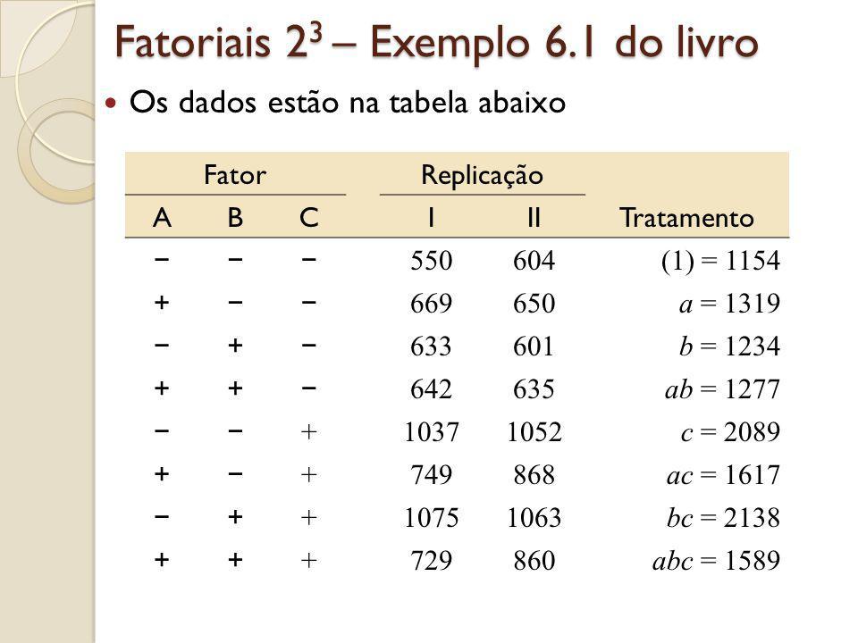 Fatoriais 2 3 – Exemplo 6.1 do livro Os dados estão na tabela abaixo FatorReplicação ABCIIITratamento 550604(1) = 1154 + 669650a = 1319 + 633601b = 12