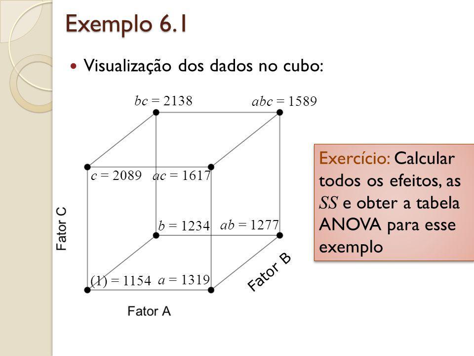 Exemplo 6.1 Visualização dos dados no cubo: (1) = 1154 Fator B a = 1319 ab = 1277 b = 1234 c = 2089ac = 1617 bc = 2138 abc = 1589 Exercício: Calcular
