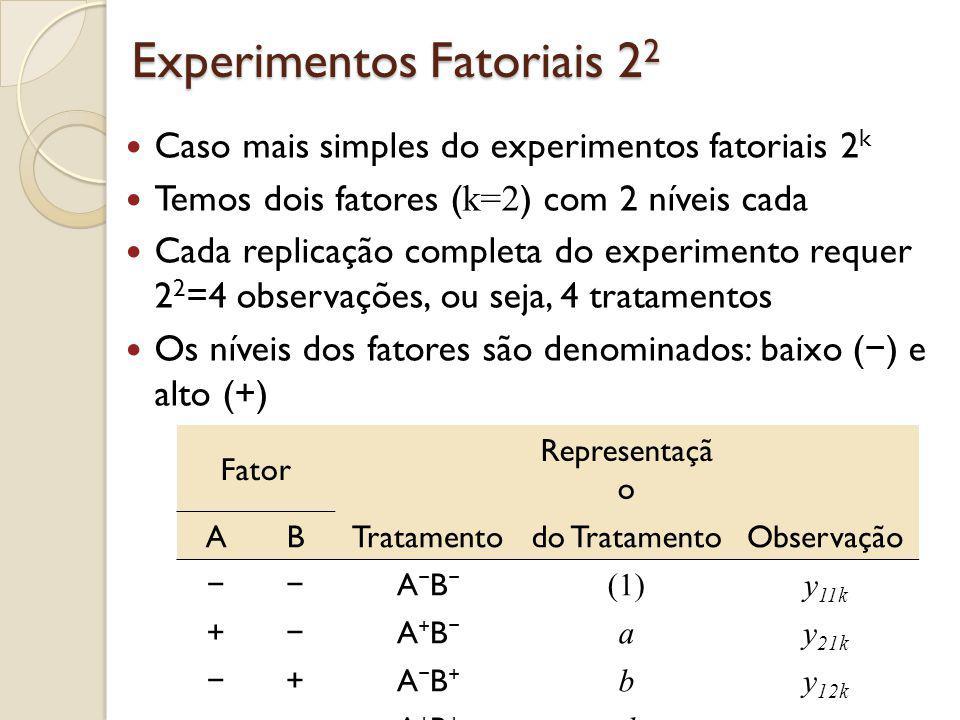 Experimentos Fatoriais 2 2 Caso mais simples do experimentos fatoriais 2 k Temos dois fatores ( k=2 ) com 2 níveis cada Cada replicação completa do ex