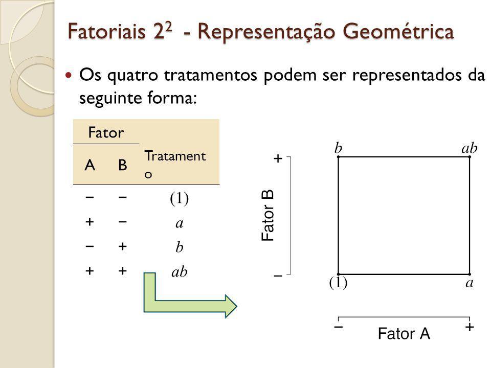 Exemplo - Pipoca Calculamos os efeitos principais e a interação no exemplo da pipoca A = 8.33, B = -5, AB = 1.67 O efeito de A é positivo: aumentar A de baixo para alto aumenta o peso dos graus sem estourar O contrário para B A interação parece ser pequena em relação aos efeitos principais