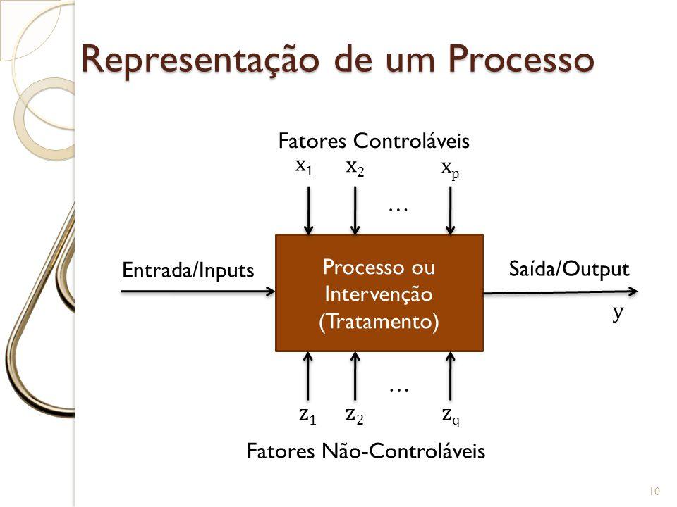 Representação de um Processo 10 Processo ou Intervenção (Tratamento) … x1x1 x2x2 xpxp Fatores Controláveis z1z1 z2z2 zqzq Fatores Não-Controláveis … E