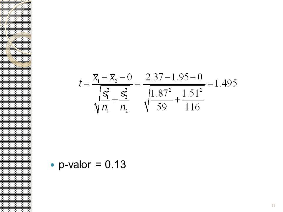 p-valor = 0.13 11