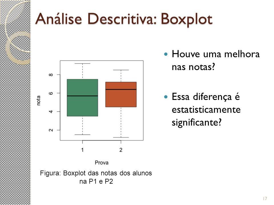 Análise Descritiva: Boxplot Houve uma melhora nas notas? Essa diferença é estatisticamente significante? 17 Figura: Boxplot das notas dos alunos na P1
